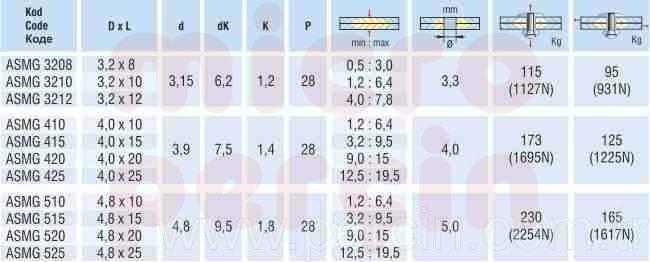 asmg-multigrip-percin-teknik